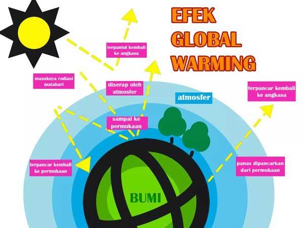 Link Download Pelbagai Contoh Gambar Poster Pemanasan Global Yang