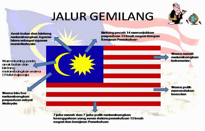 Jom Download Himpunan Contoh Poster Bendera Malaysia Mewarna Yang Awesome Dan Boleh Di Muat Turun Dengan Segera Gambar Mewarna
