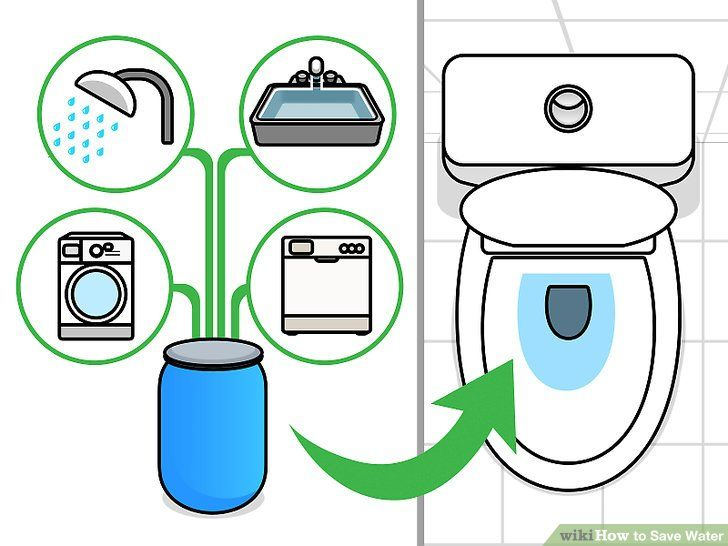 Save Earth Poster Bermanfaat the Easiest Way to Save Water Wikihow