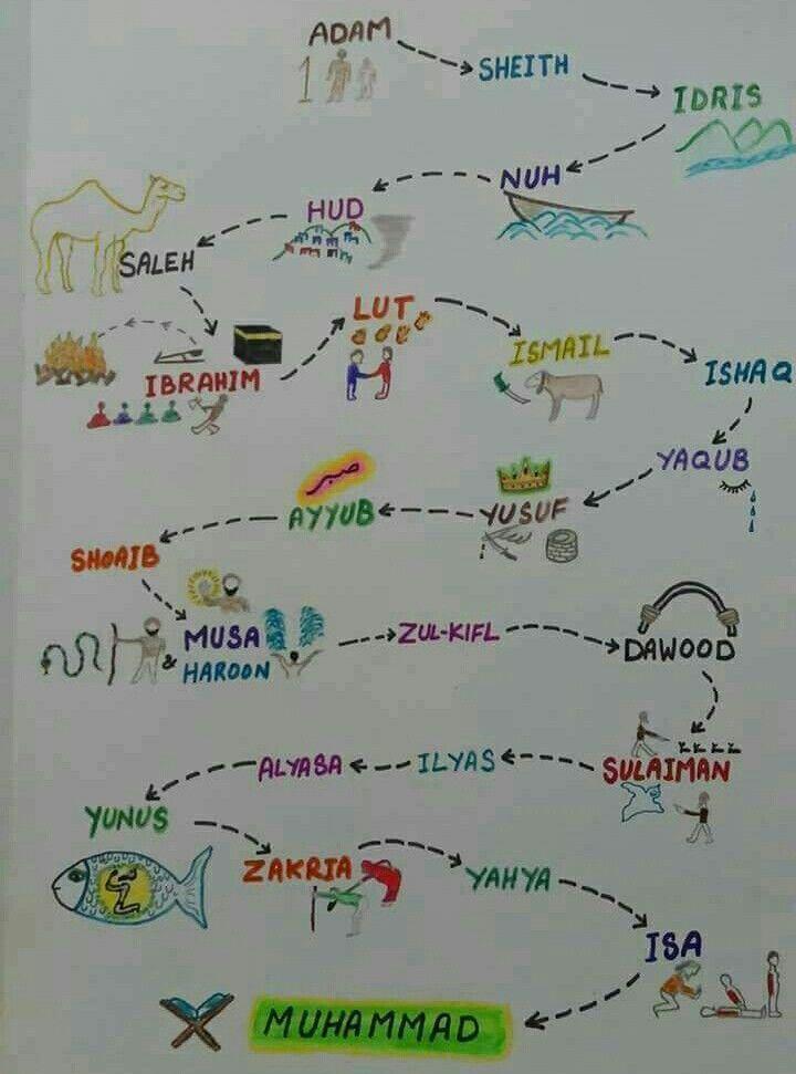 Islamic Poster Meletup Loveislam Arabic Lessons for Children Pinterest islam Quran