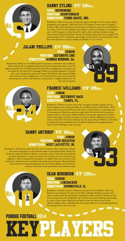 Standing Poster Power Football Key Player Profiles 9 26 14 Sports Purdueexponent org
