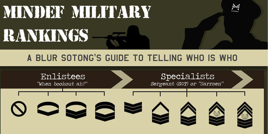 Poster sotong Kurita Meletup Explaining Mindef Military Ranks so You Can Recognise who You Re